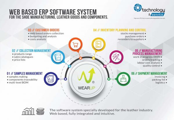 Il Software Gestionale Web Oriented